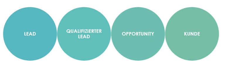 Prozess vom Leadzum Kunden
